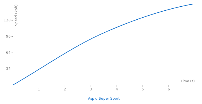 IFR Aspid Super Sport acceleration graph