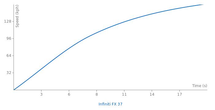 Infiniti FX 37 acceleration graph