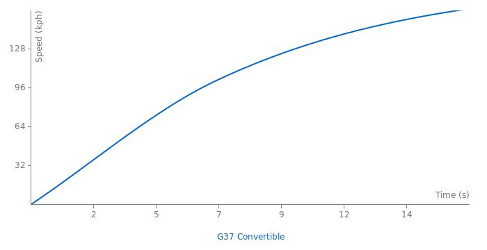 Infiniti G37 Convertible acceleration graph