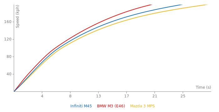 Infiniti M45 acceleration graph