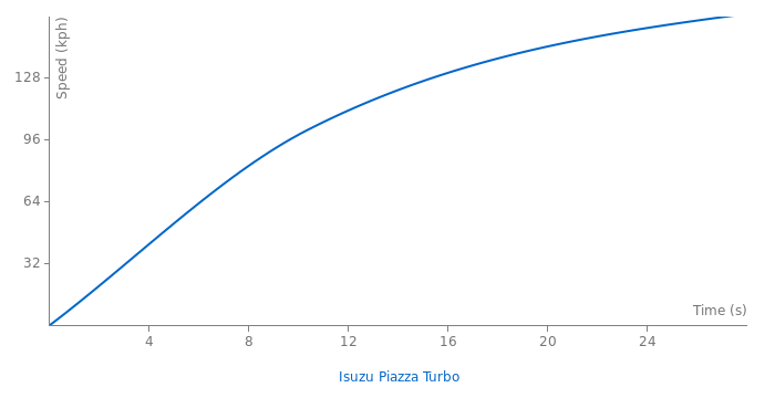 Isuzu Piazza Turbo acceleration graph