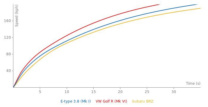 Jaguar E-type 3.8 acceleration graph