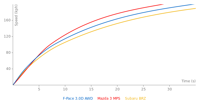 Jaguar F-Pace 3.0D AWD acceleration graph