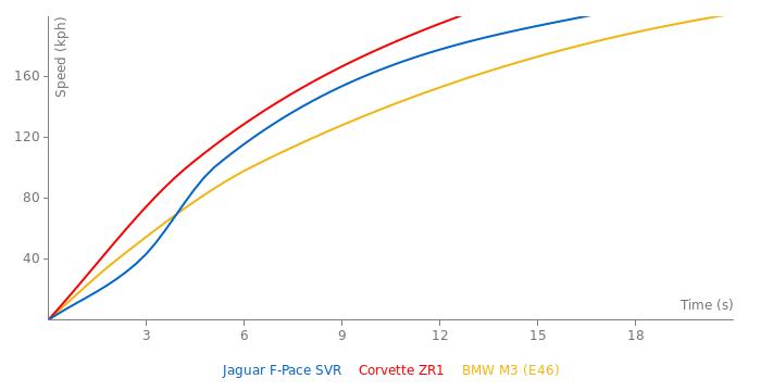 Jaguar F-Pace SVR acceleration graph