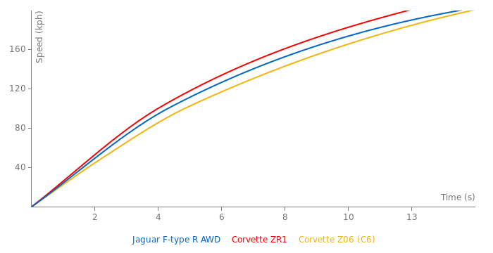 Jaguar F-type R AWD acceleration graph