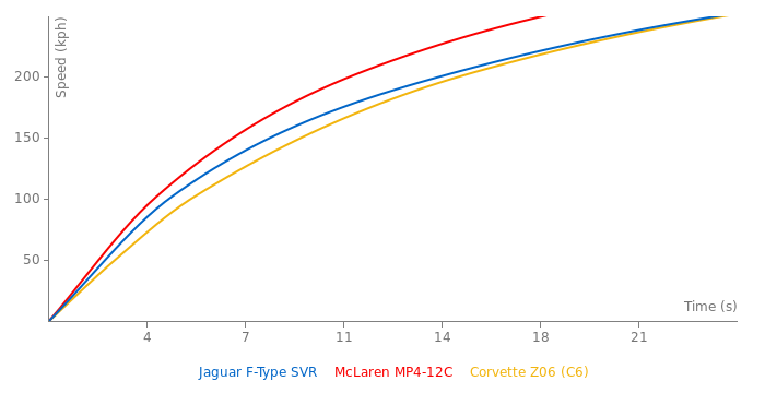 Jaguar F-Type SVR acceleration graph