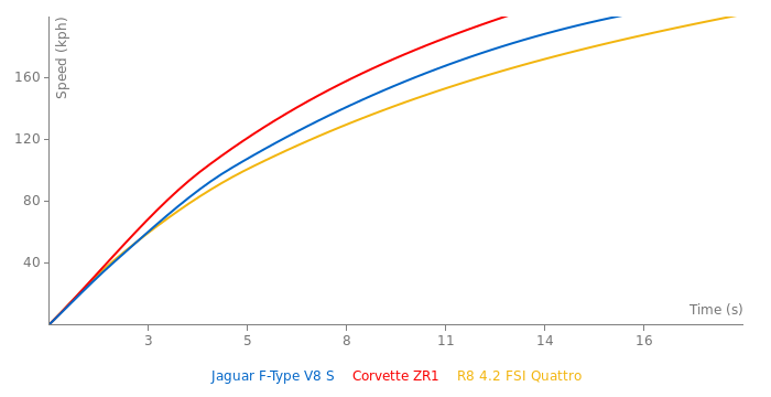 Jaguar F-Type V8 S acceleration graph