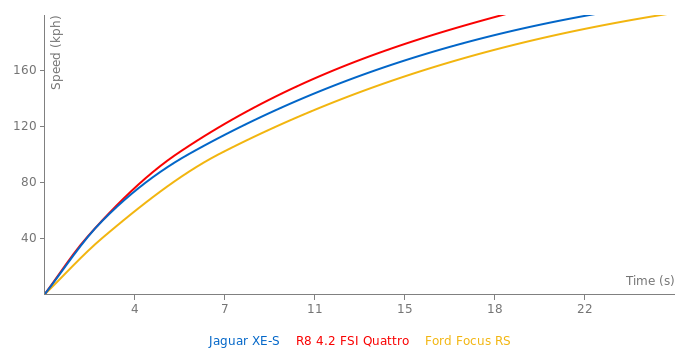Jaguar XE-S acceleration graph