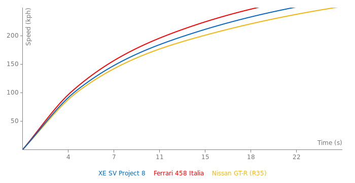 Jaguar XE SV Project 8 acceleration graph