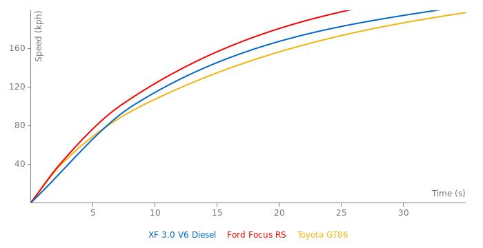 Jaguar XF 3.0 V6 Diesel acceleration graph