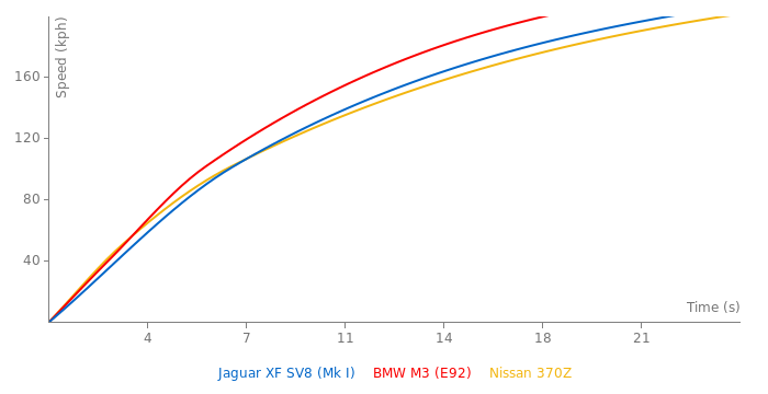 Jaguar XF SV8 acceleration graph