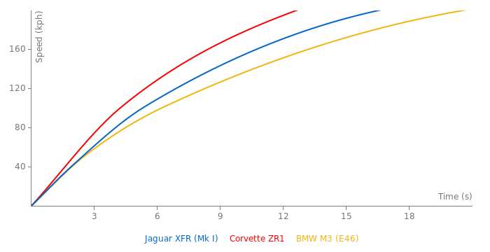 Jaguar XFR acceleration graph