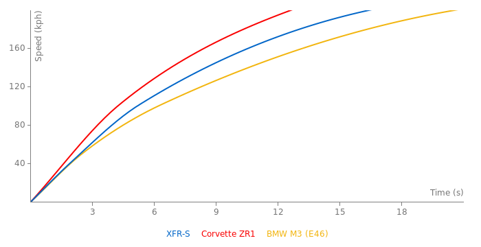 Jaguar XFR-S acceleration graph