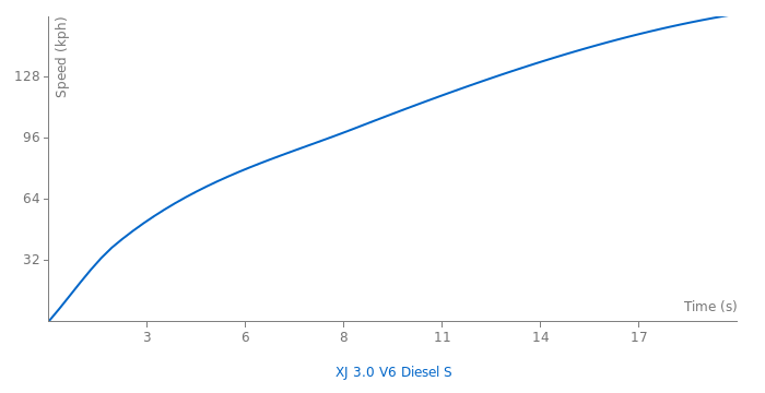 Jaguar XJ 3.0 V6 Diesel S acceleration graph