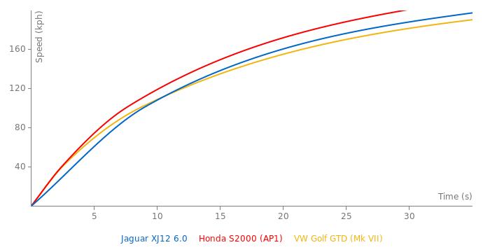 Jaguar XJ12 6.0 acceleration graph