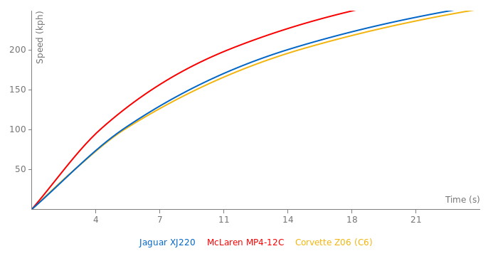 Jaguar XJ220 acceleration graph
