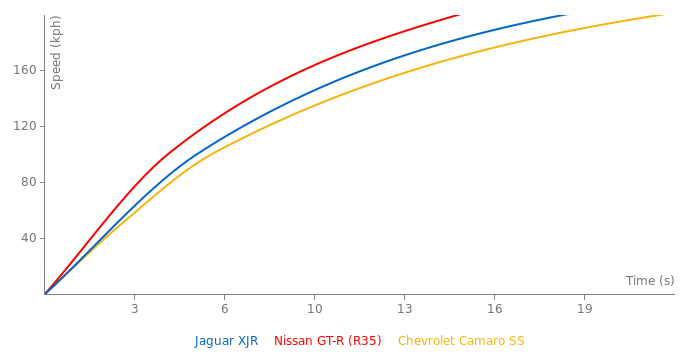 Jaguar XJR acceleration graph