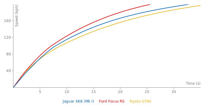 Jaguar XK8 acceleration graph