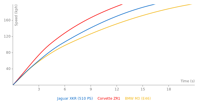 Jaguar XKR acceleration graph