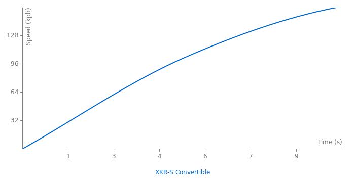 Jaguar XKR-S Convertible acceleration graph