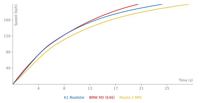 K1 Roadster acceleration graph