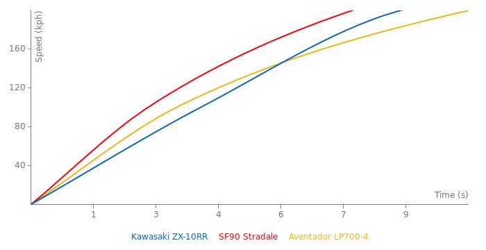 Kawasaki ZX-10RR acceleration graph