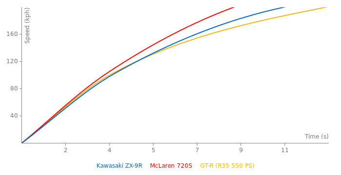 Kawasaki ZX-9R acceleration graph