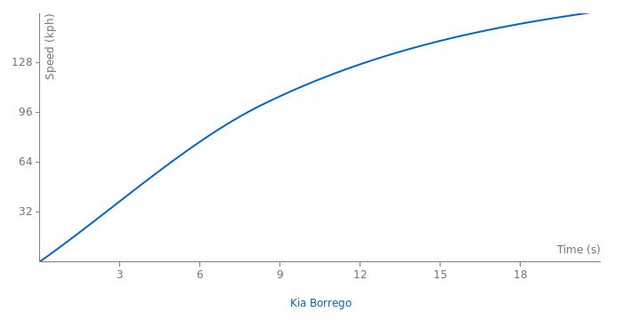 Kia Borrego acceleration graph