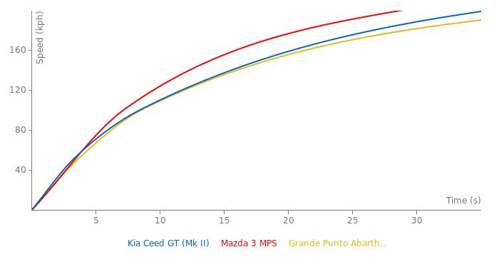 Kia Ceed GT acceleration graph