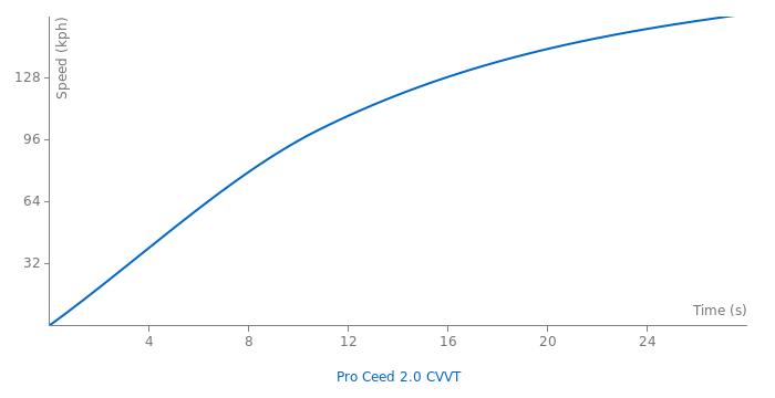 Kia Pro Ceed 2.0 CVVT acceleration graph