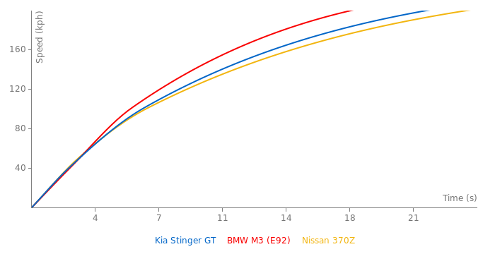 Kia Stinger GT acceleration graph
