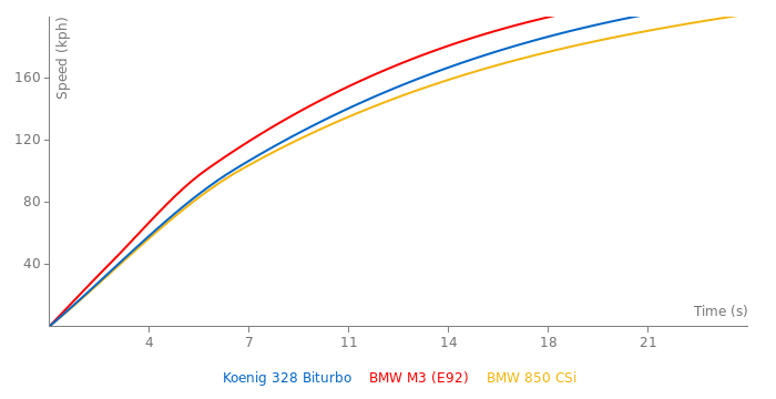 Koenig 328 Biturbo acceleration graph