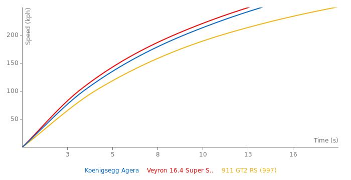 Koenigsegg Agera acceleration graph