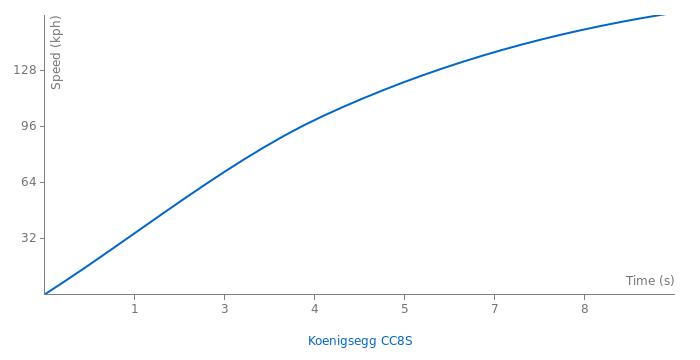 Koenigsegg CC8S acceleration graph
