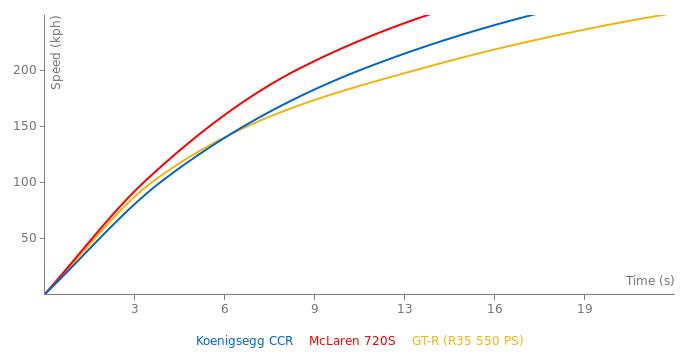 Koenigsegg CCR acceleration graph