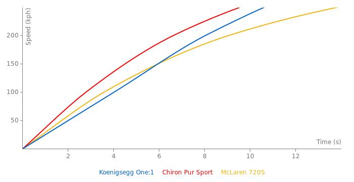 Koenigsegg One:1 acceleration graph