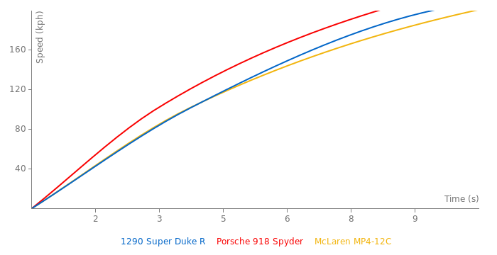 KTM 1290 Super Duke R acceleration graph
