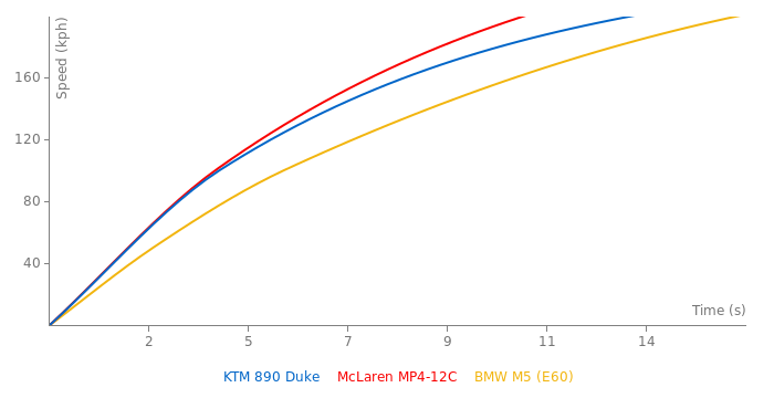 KTM 890 Duke acceleration graph