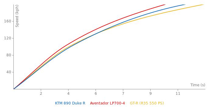 KTM 890 Duke R acceleration graph