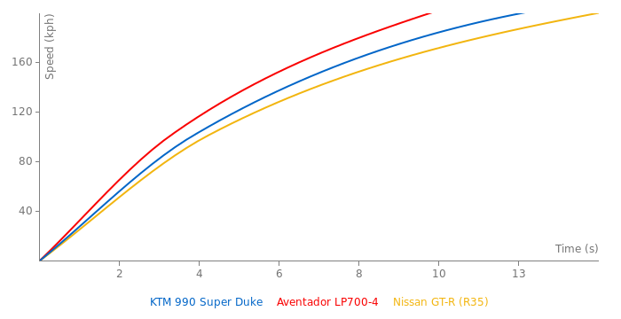 KTM 990 Super Duke acceleration graph