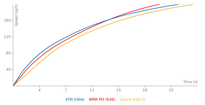 KTM X-Bow acceleration graph