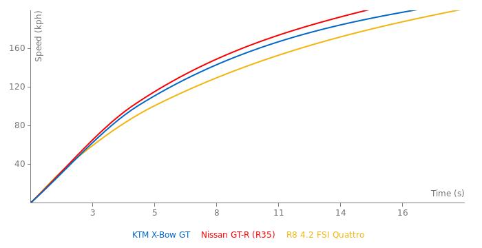 KTM X-Bow GT acceleration graph