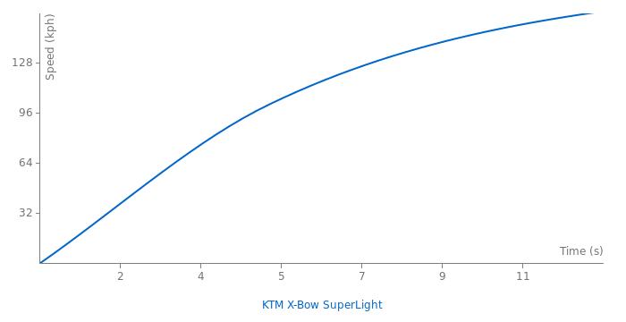 KTM X-Bow SuperLight acceleration graph