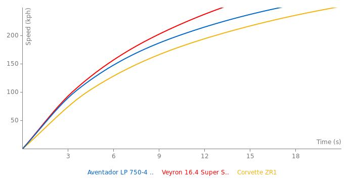 Lamborghini Aventador LP 750-4 SV Roadster acceleration graph