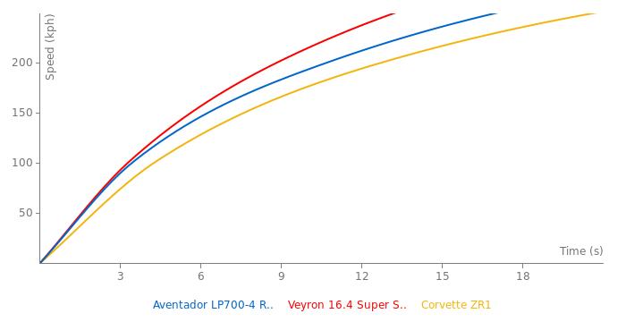 Lamborghini Aventador LP700-4 Roadster acceleration graph