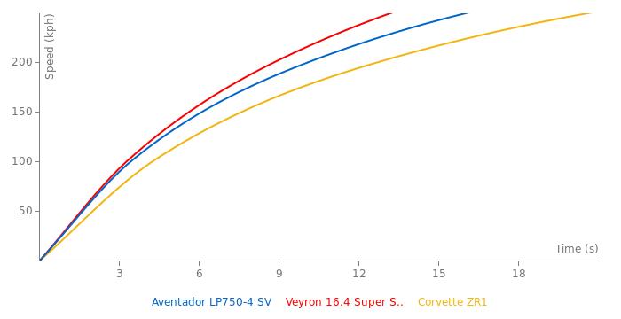 Lamborghini Aventador LP750-4 SV acceleration graph