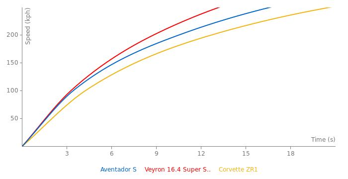 Lamborghini Aventador S acceleration graph