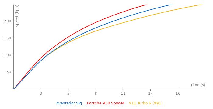 Lamborghini Aventador SVJ acceleration graph