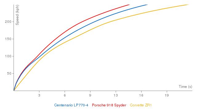 Lamborghini Centenario LP770-4 acceleration graph