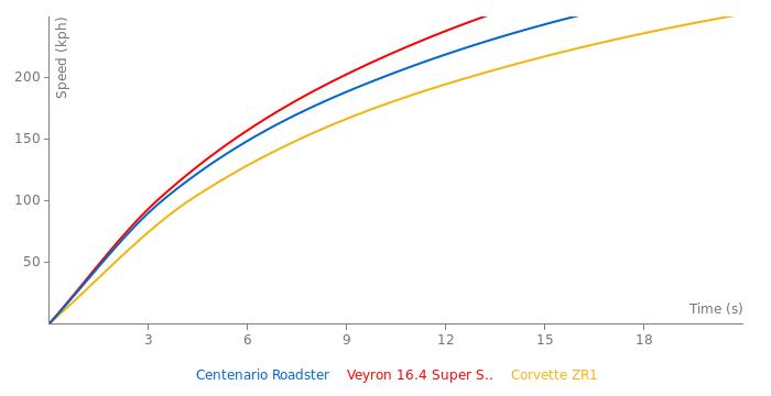 Lamborghini Centenario Roadster acceleration graph